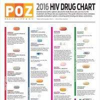 2016 hiv drug chart poz