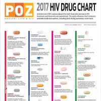 2017 hiv drug chart poz
